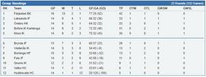 Tabellen just nu för J18 elit västra. Skärmklipp från stats.swehockey.se