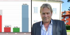 """""""Jag är otroligt glad att så många valt att rösta på oss"""", säger Inge Östlund (SD)."""
