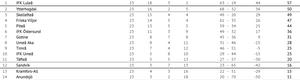 Tabelläget i division 2 Norrland med tre omgångar kvar.