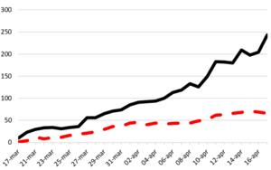 Svart heldragen linje visar antal inneliggande patienter med covid-19 vid sjukhusen i VGR. Röd streckad linje visar antal av dessa som vårdas på intensivvårdsavdelning (IVA). Detta var läget 16 april.