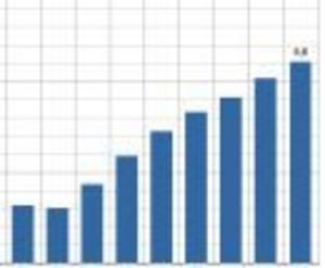 Telias mobilnät visar nya rekord