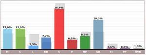 Så här hade Dalarna röstat i valet till Europaparlamentet när  168 av 183 valdistrikt var räknade räknade.