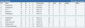 Tabellen just nu för J20 superelit södra. Skärmklipp från stats.swehockey.se