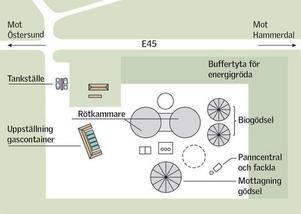Mittemot Fyrås Trä & impregnering, 30 meter in från E45, ska biogasanläggningen ligga på den 4 hektar stora ytan. Jämtlandsgas har nu börjat ta in anbud från olika företag som kan bygga rötanläggningen.