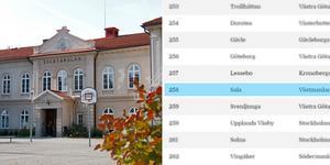 Sala är sämst i Västmanland på Lärarförbundets ranking.