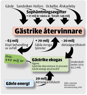 Gästrike återvinnare motiverar höjningen av sophämtningstaxan med ökade kostnader, bland annat för det restavfall som skickas till Bollnäs för förbränning. Grafik: Lasse Bergsten Källa: Gästrike återvinnare