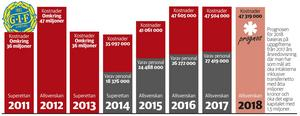 GIF Sundsvalls kostnader 2011–2017. Prognosen för 2018 är baserad på uppgifter i årsredovisningen från 2017. Grafik: Andreas Lidén