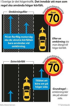 I Sverige är det högertrafik. Det innebär att man som regel ska använda höger körfält.Grafik: Ingela Landström/TT