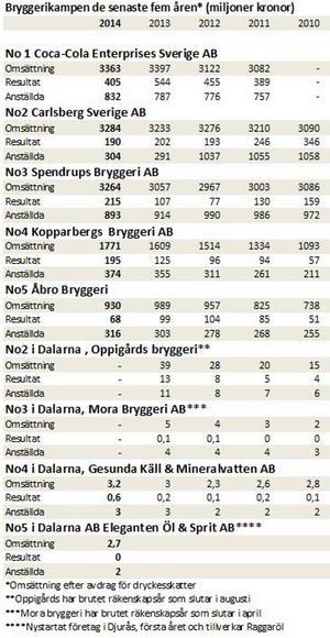 Bryggerierna i Sverige och Dalarna