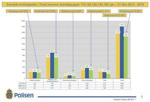 Våldsbrott, stölder, trafik- och narkotikabrott minskade i Timrå förra året.