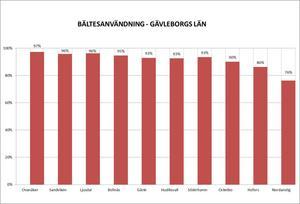 Bältesanvändningen i Gävleborg enligt NTF, Nationalföreningen för trafiksäkerhetens främjande. Undersökningen görs genom observationer i trafikmiljön. Grafik: NTF