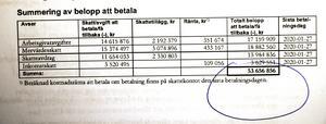 Skatteverkets beslut den 20 december förra året. Davor Dundics bolag Ambitiös Sverige AB ska betala in drygt 53 miljoner kronor i arbetsgivaravgifter, skatter och moms. Liknande beslut har fattas för flera andra av hans bolag under 2019.