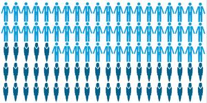 45 procent av cheferna i Sala kommun är kvinnor. Grafik: Maria Hall.