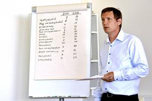 Mattias Rösberg (SJVP) visar upp siffror på hur många procent av patienterna inom olika vårdområden som fått vänta ängre än 90 dagar på ett första besök i juni 2014 jämfört med juni 2018. De 14 redovisade vårdområdena har haft försämringar medan fem vårdområden visar förbättringar.