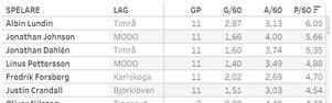 Skärmklipp: dagenshockey.se