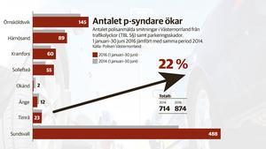 Antalet smitningar från trafikolyckor och parkeringsskador har ökat två år i rad i Västernorrland.