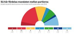 Valkvällens preliminära mandatfördelning i Kungsörs kommunfullmäktige ser ut att stämma med slutresultatet.