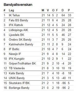 Så här ser Bandyallsvenskans tabell ut inför sista omgången. Bild: Skärmdump från elitrapport.se