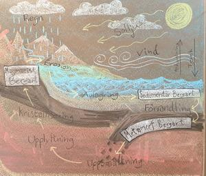 Waldorfpedagogiken strävar bland annat efter att förena det konstnärliga uttrycket med kunskapandet och inlärningen i de teoretiska ämnena. (Bilden har Viveka Sjögren Bangoura skickat med texten.)