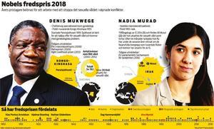 Doktor Denis Mukwege delade i december fredspriset med yazidiska människorättsaktivisten Nadia Murad som själv utsatts för sexuellt våld av IS-krigare. Grafik TT