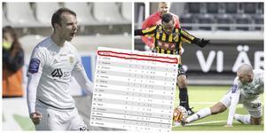 Kolla tabellen – GIF Sundsvall leder just nu allsvenskan.