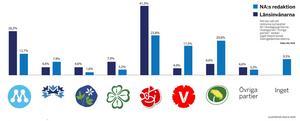 NA:s undersökning jämförs med SCB:s opinionsundersökning i Örebro län från maj 2010.