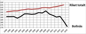 Så här ser meritvärdet ut, då ska vi komma ihåg att i riket totalt har skett en betygsinflation av stora mått i internationell jämförelse (PISA), skriver Einar Ekström.