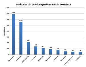 Tjärna Ängar är det område i Borlänge med kraftigast befolkningsökning.