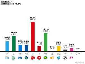 Miljöpartiet gick starkt framåt i Åre.