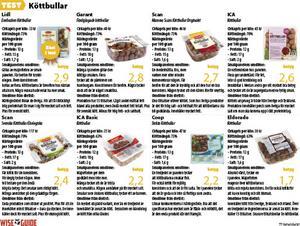 Köttbullar är populära hos såväl stora som små och med färdiga frysta går det snabbt att fixa middagen.   Foto: Shutterstock.com