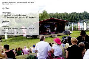 Hela Hälsingland har räknat på samma sätt som Jämställd festival. Ett band med fler män än kvinnor räknas alltså som mansdominerat även om kvinnan är frontfiguren i bandet.