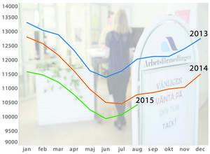 I fjol höst och i början av det här året minskade arbetslösheten kraftigt mot samma månad året innan. Nu är skillnaden mindre.