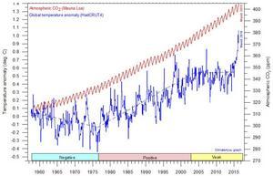 Rött: Halten koldioxid, höger skala.   Blått: Den globala temperaturens avvikelse från 30 års medelvärde, vänster skala.   Streckad linje: Temperaturens trender. Korrelationen till halten visas nederst. Enligt Professor Ole Humlum, Oslo.   Toppen som markeras allra sist avser den kortvariga effekten av El Niño, som nu i maj är tillbaka på medelvärdet.