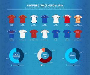 Av tidigare vinnare har en majoritet burit v-ringade röda tröjor med mönster.