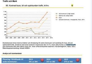 Falun har bara nio kommuner bakom sig som betalar mer för sin kollektivtrafik än vad Falun gör. Totalt finns det 290 kommuner i landet, men några av kommunerna lever i trafikregioner varför siffran på antalet kommuner stannar vid 282.