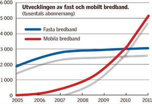 De mobila bredbanden ökar med raketfart. (Klicka för större format.)