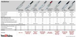 Test av kockknivar 2015.