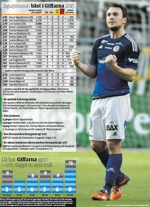Rúnar Sigurjónsson – GIF Sundsvalls främste spelare under 2015 enligt ST:s betygsliga. GRAFIK: Andreas Lidén