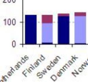Sverige billigt för mobilanvändare
