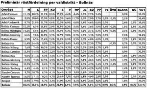 Röstfördelningen i Bollnäs olika valdistrikt visar bland annat att Sverigedemokraterna fick 5,3 procent av rösterna i distriktet Bollnäs-Ren, den högsta siffra partiet uppnådde i kommunen.