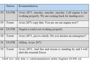 Från Haverikommissionens rapport, delar av pilotens kommunikation med flygtornet. Läget sågs som mycket allvarligt och tornet kallade ut flygplatsens räddningsjänstresurser. Landningen gick dock utan problem.