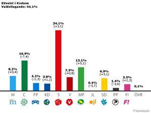 Så här röstade man i Krokom. Centern tappade stort samtidigt som Sverigedemokraterna och Miljöpartiet gick fram ordentligt.