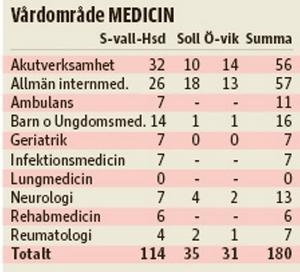 Anmälningar mot sjukhusen 2014 i vårdområde medicin