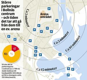 Tiden det tar att gå från de olika redan befintliga parkeringarna i centrum till arenaområdet. Grafik: Torkel Bohjort