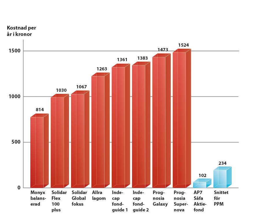 Tungt fall for ppm fonderna