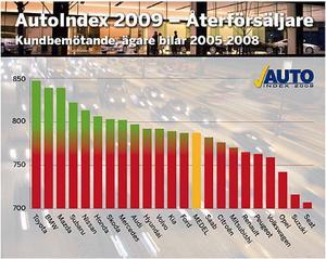Svenska folket med bilar av årsmodellerna 2005-2008 har tyckt till om sina återförsäljare. Betygen är omvandlade till indextal, talen variera från 0 till 1000 poäng. Jämförelsen visar hur nöjda kunderna är i förhållande till varandra. 500 poäng är ett medelnöjdvärde och som synes är bilägarna i genomsnitt inte missnöjda med sina återförsäljare, men det skiljer en del mellan mest nöjd och minst nöjd.