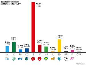 Så här röstade man i Strömsund.