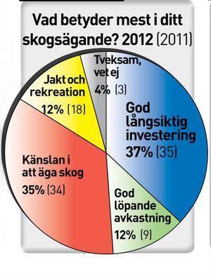 Så svarade skogsägarna i Skogsbarometern.