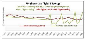 Populationsutvecklingen i Sverige 1975–2015 för genomsnitt av alla fågelarter och lavskrika.