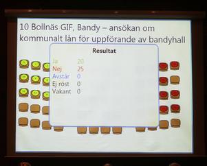 Röstsiffrorna i Bollnäs KF, det blev förlust för bandyhallslånet med 20–25.